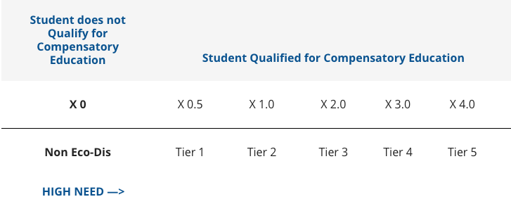 Student Tier Assignment Chart